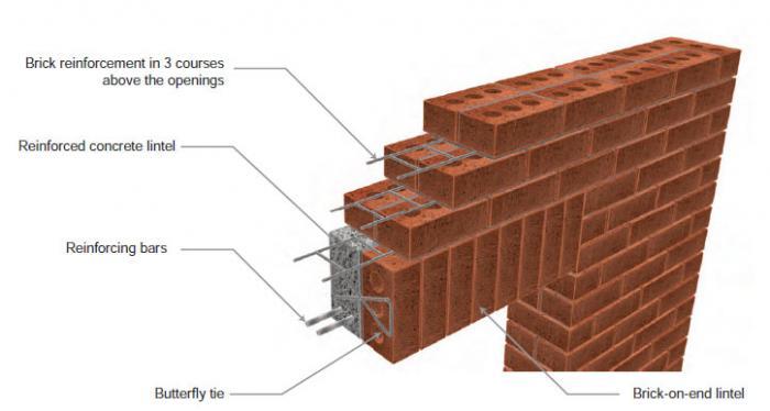 reinforced brick lintel