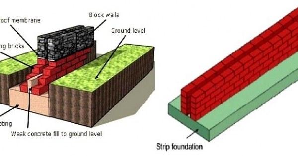 strip foundation